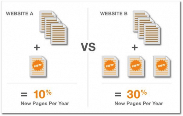 Content Marketing and New Pages Per Year