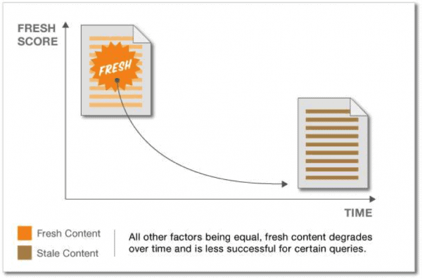 Content Marketing - written, image + video content