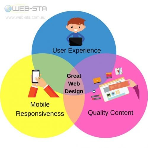 The 3 Components Of A Great Website Design
