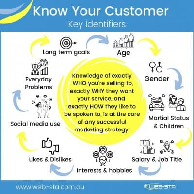 Knowing your customers and its influence on your website design and development