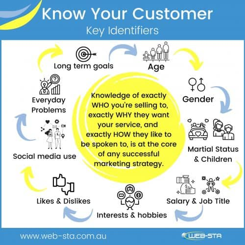 Knowing Your Customers and its impact on your web design