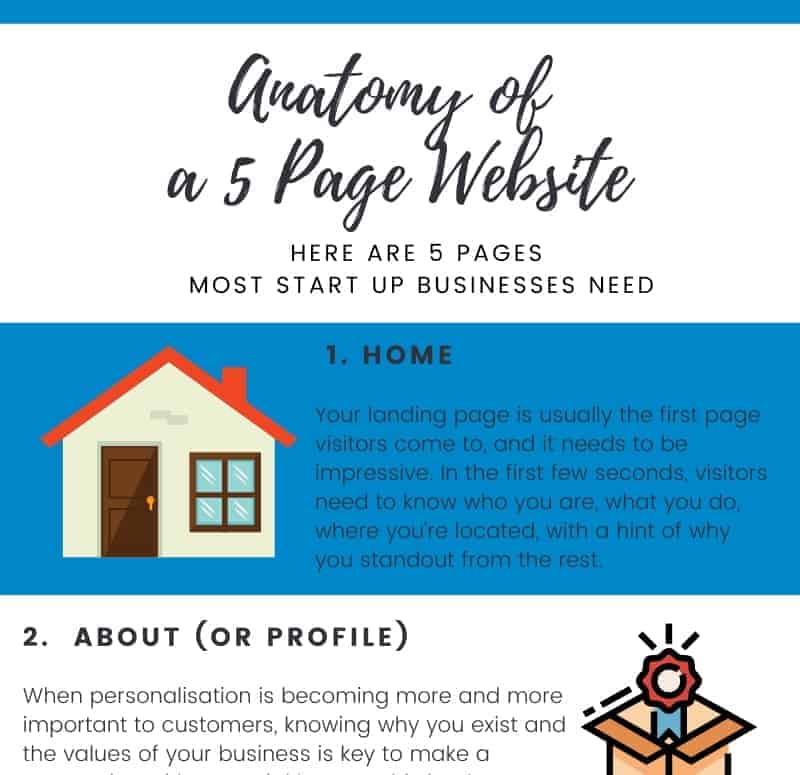 Anatomy of a 5-page website