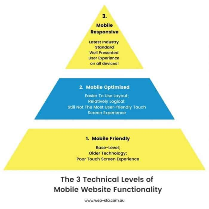 Vital = Updating your website to be Mobile Response